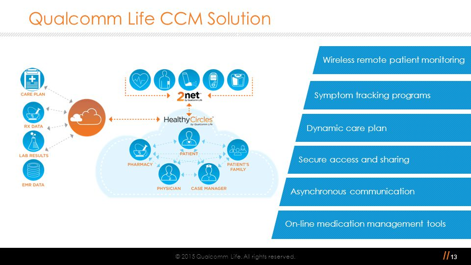 // Qualcomm Life CCM Solution © 2015 Qualcomm Life. All rights reserved. 13 Dynamic care plan Secure access and sharing Asynchronous communication On-