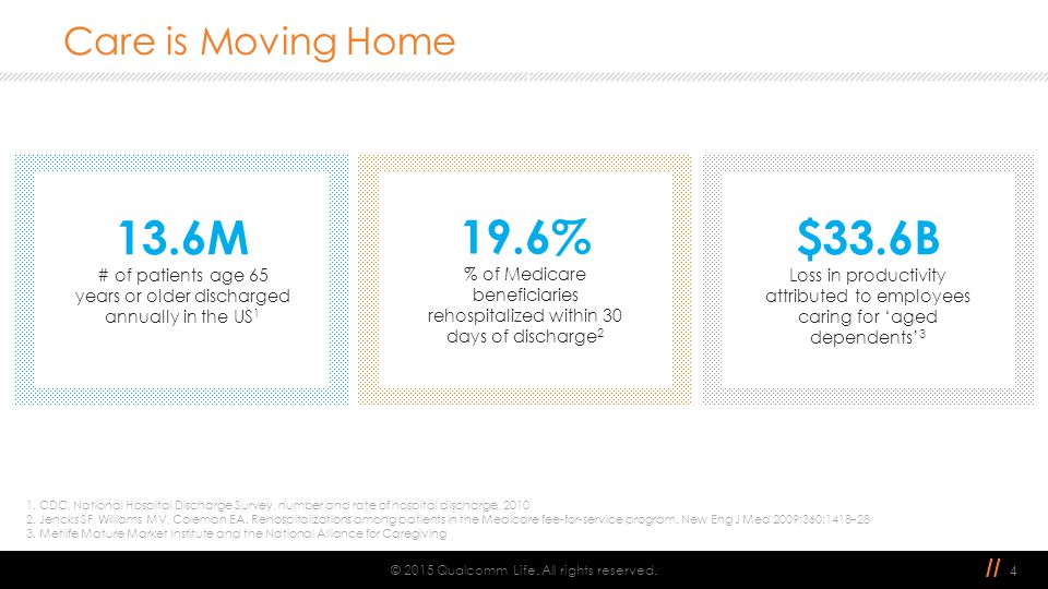 // Care is Moving Home © 2015 Qualcomm Life. All rights reserved. 4 13.6M # of patients age 65 years or older discharged annually in the US 1 19.6% %
