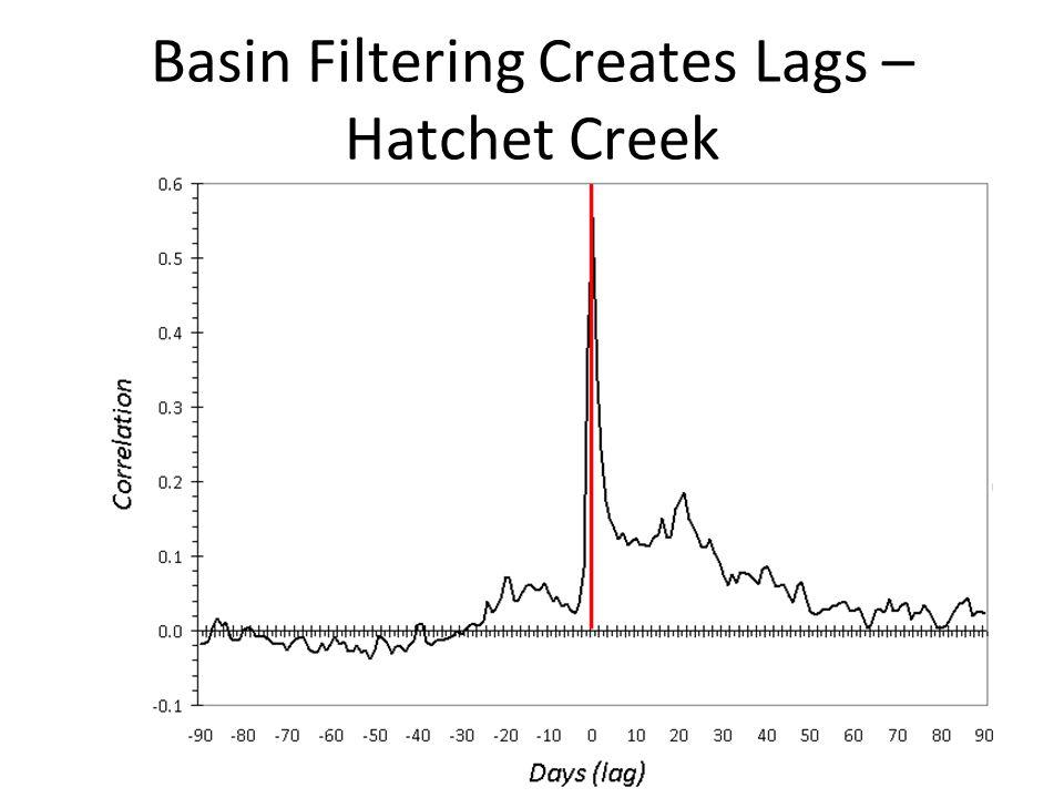 Basin Filtering Creates Lags – Hatchet Creek