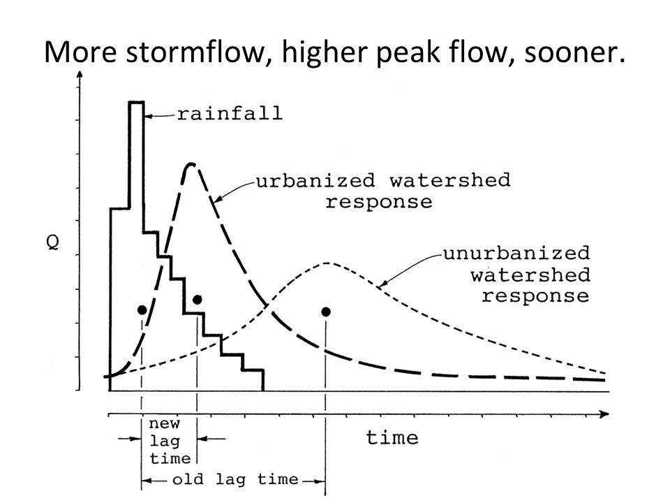 More stormflow, higher peak flow, sooner.
