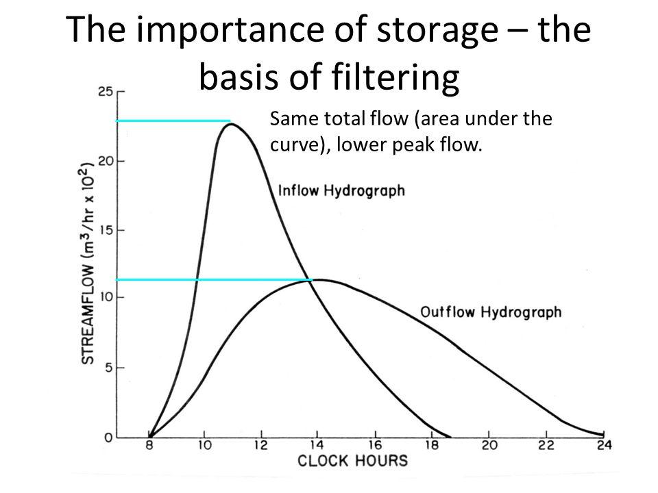 Same total flow (area under the curve), lower peak flow.