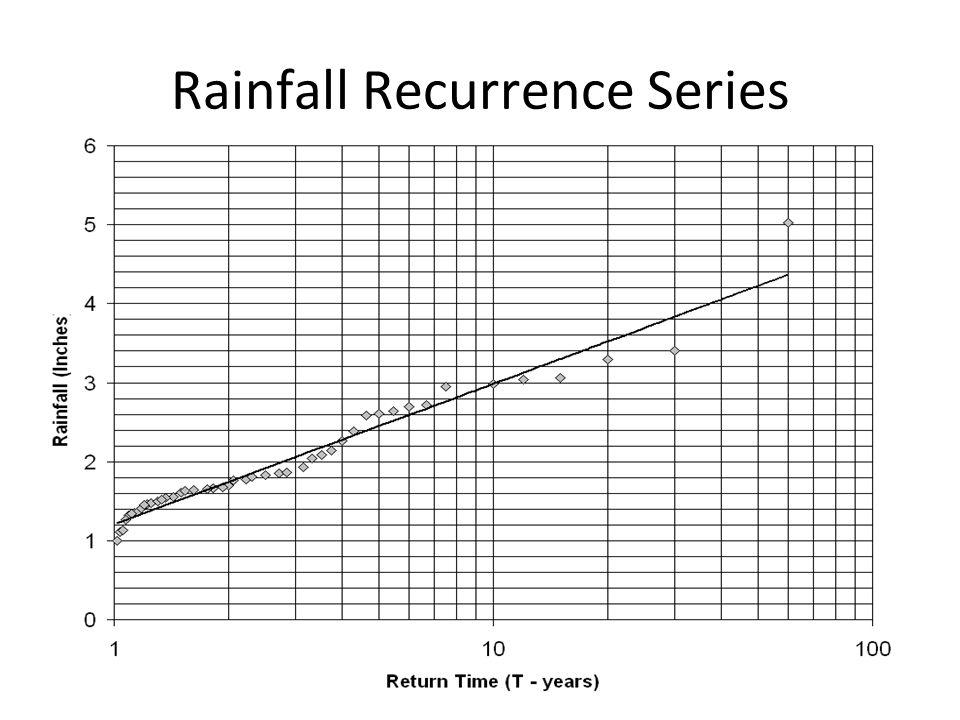 Rainfall Recurrence Series