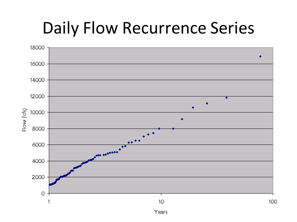 Daily Flow Recurrence Series