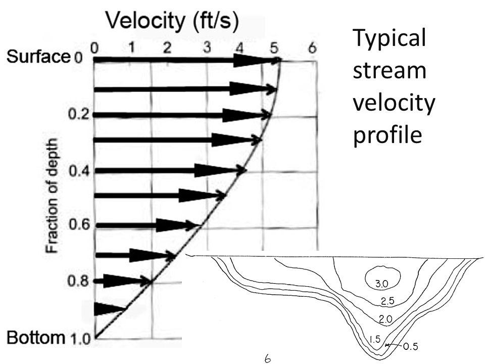 Typical stream velocity profile