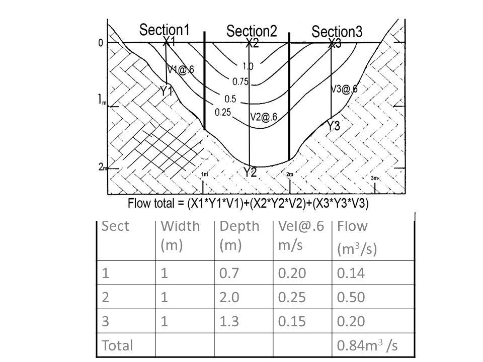 SectWidth (m) Depth (m) Vel@.6 m/s Flow (m 3 /s) 110.70.200.14 212.00.250.50 311.30.150.20 Total0.84m 3 /s