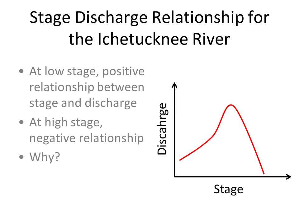 Stage Discharge Relationship for the Ichetucknee River At low stage, positive relationship between stage and discharge At high stage, negative relationship Why.
