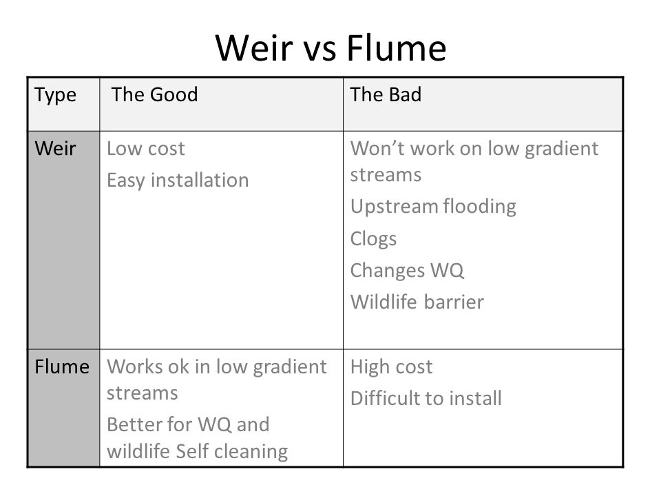 Type The GoodThe Bad WeirLow cost Easy installation Won't work on low gradient streams Upstream flooding Clogs Changes WQ Wildlife barrier FlumeWorks ok in low gradient streams Better for WQ and wildlife Self cleaning High cost Difficult to install Weir vs Flume