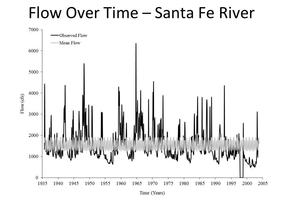 Flow Over Time – Santa Fe River