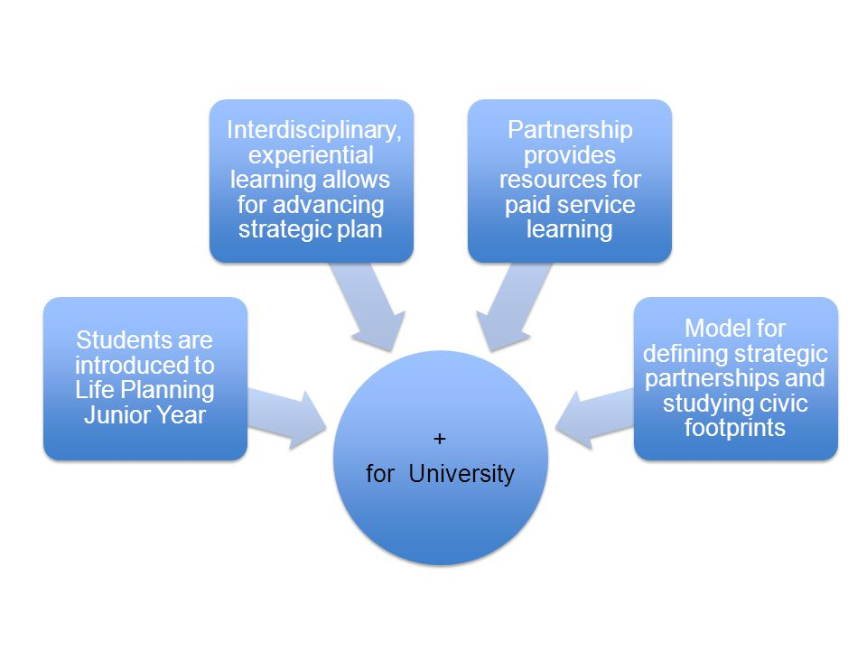 + for University Students are introduced to Life Planning Junior Year Interdisciplinary, experiential learning allows for advancing strategic plan Par
