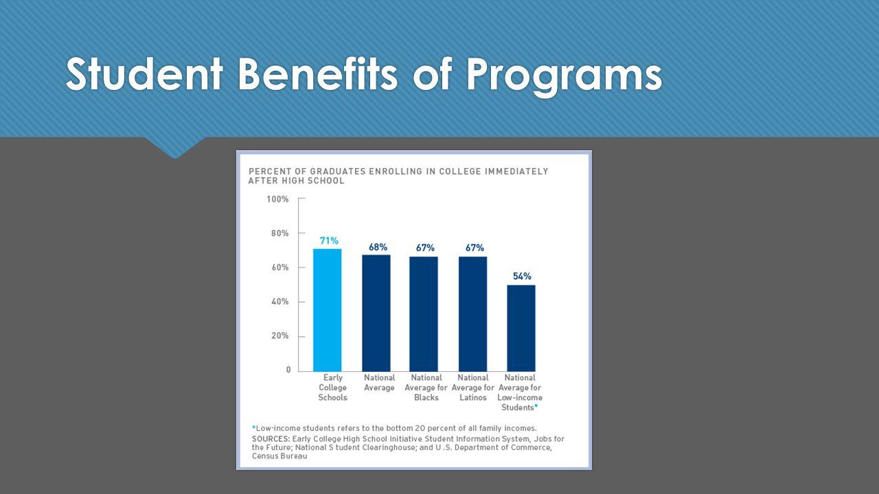 Student Benefits of Programs