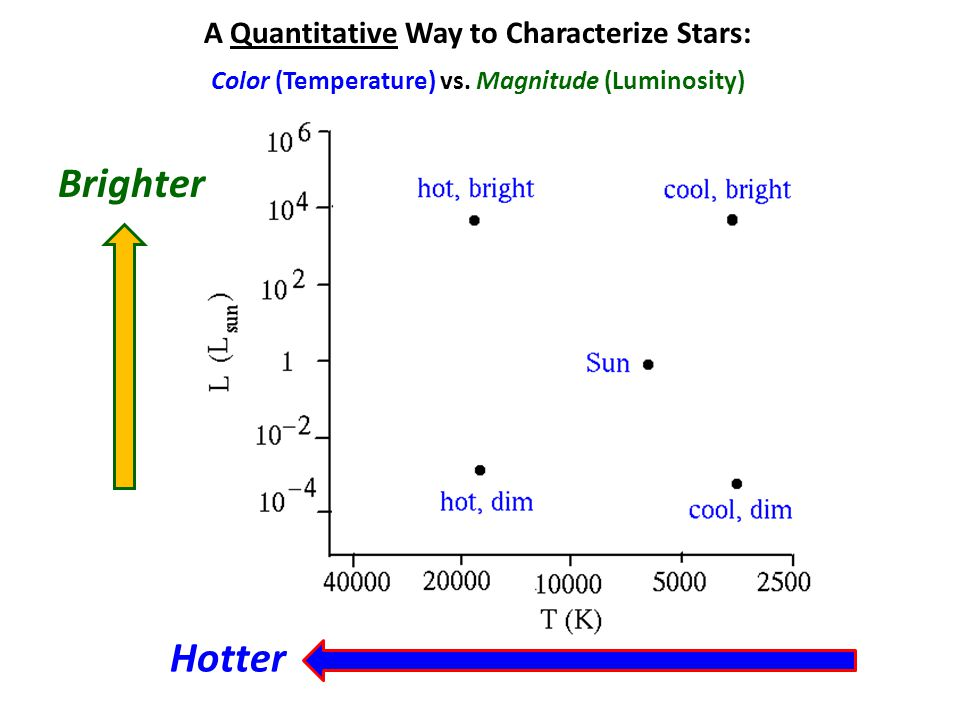 A Quantitative Way to Characterize Stars: Color (Temperature) vs.