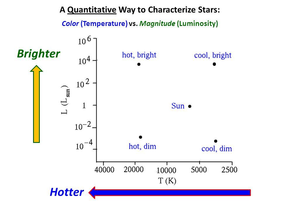 A Hertzsprung-Russell ( H-R ) Diagram (Stellar Luminosity vs.