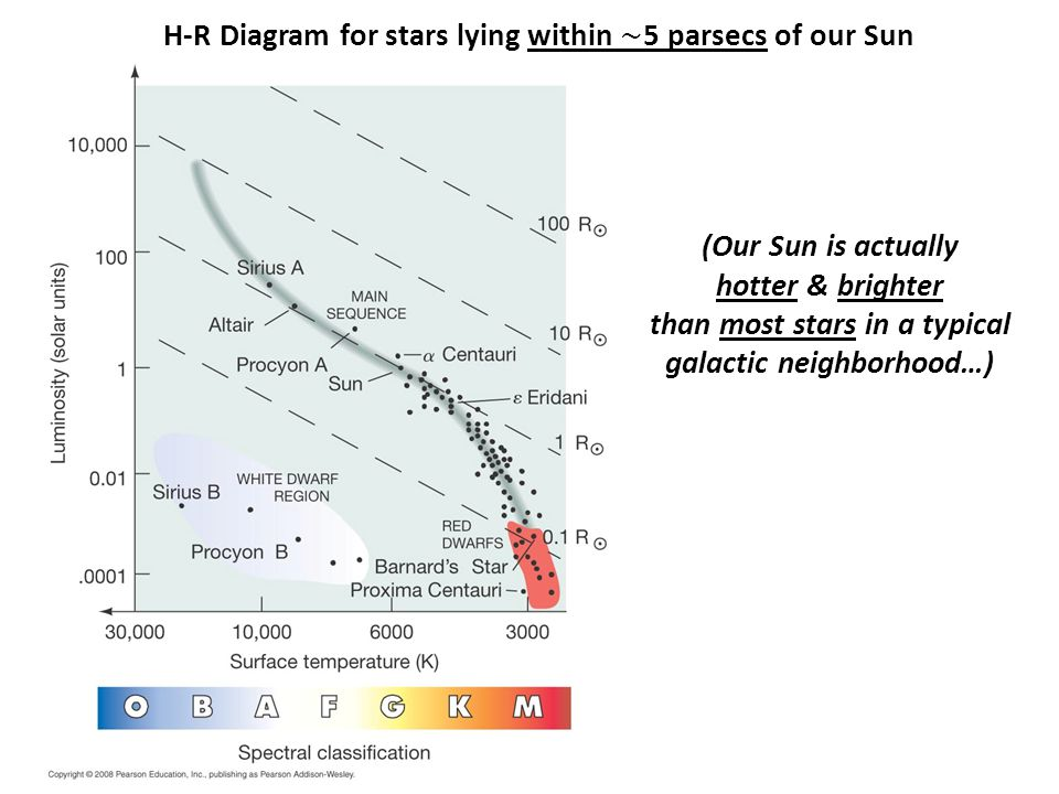 (Our Sun is actually hotter & brighter than most stars in a typical galactic neighborhood…)