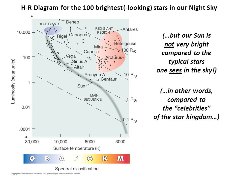 H-R Diagram for the 100 brightest (-looking) stars in our Night Sky (…but our Sun is not very bright compared to the typical stars one sees in the sky!) (…in other words, compared to the celebrities of the star kingdom…)