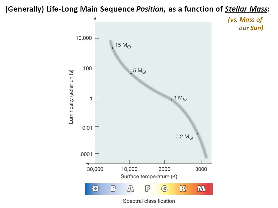 (Generally) Life-Long Main Sequence Position, as a function of Stellar Mass: (vs. Mass of our Sun)