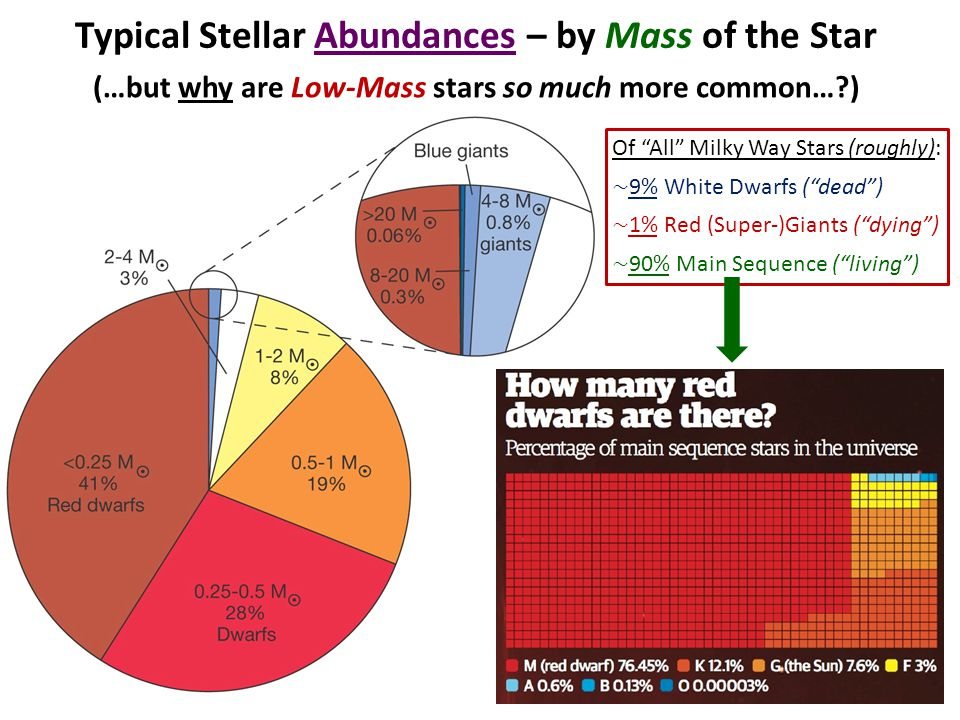 Typical Stellar Abundances – by Mass of the Star (…but why are Low-Mass stars so much more common… )