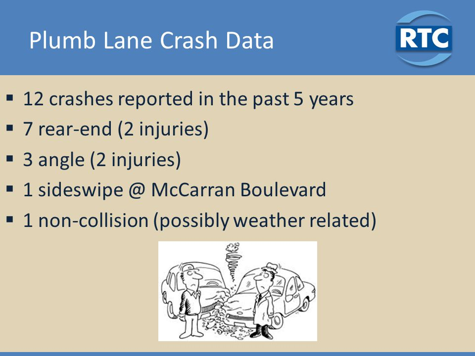 Plumb Lane Crash Data  12 crashes reported in the past 5 years  7 rear-end (2 injuries)  3 angle (2 injuries)  1 McCarran Boulevard  1 non-collision (possibly weather related)