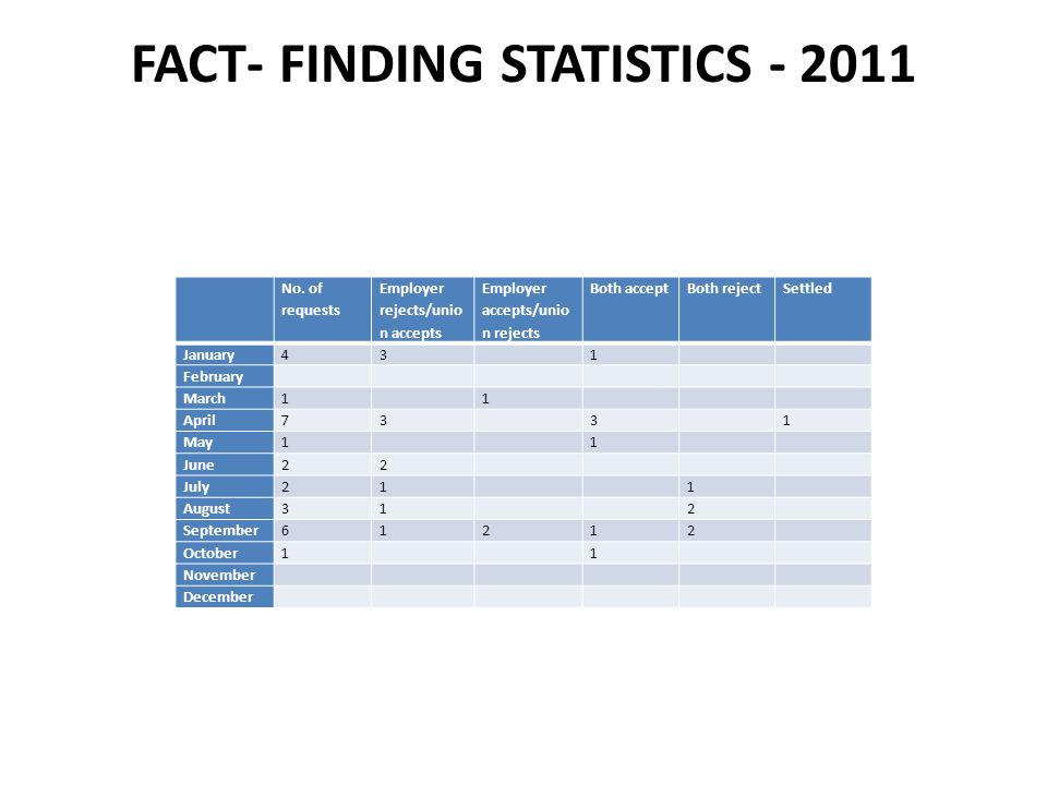 FACT- FINDING STATISTICS - 2011 No.