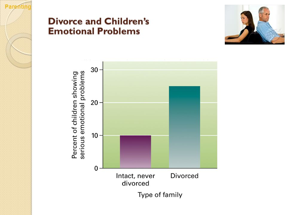 Divorce and Children's Emotional Problems Parenting
