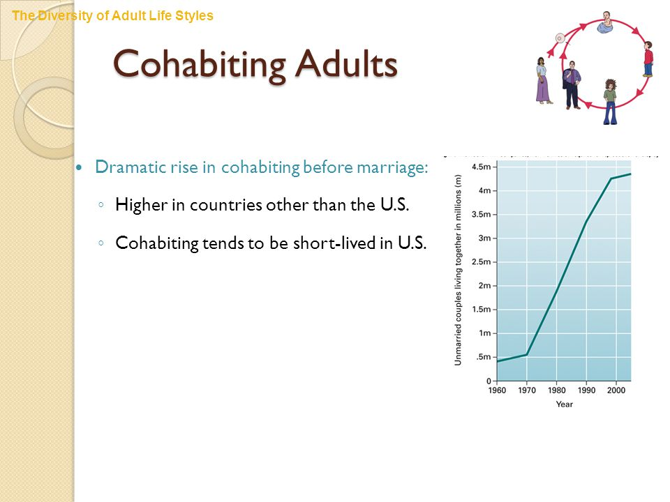 Cohabiting Adults Dramatic rise in cohabiting before marriage: ◦ Higher in countries other than the U.S.