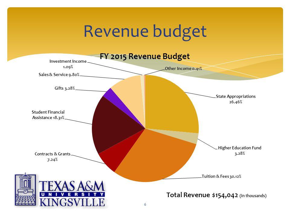 Revenue budget 6 Total Revenue $154,042 (in thousands)