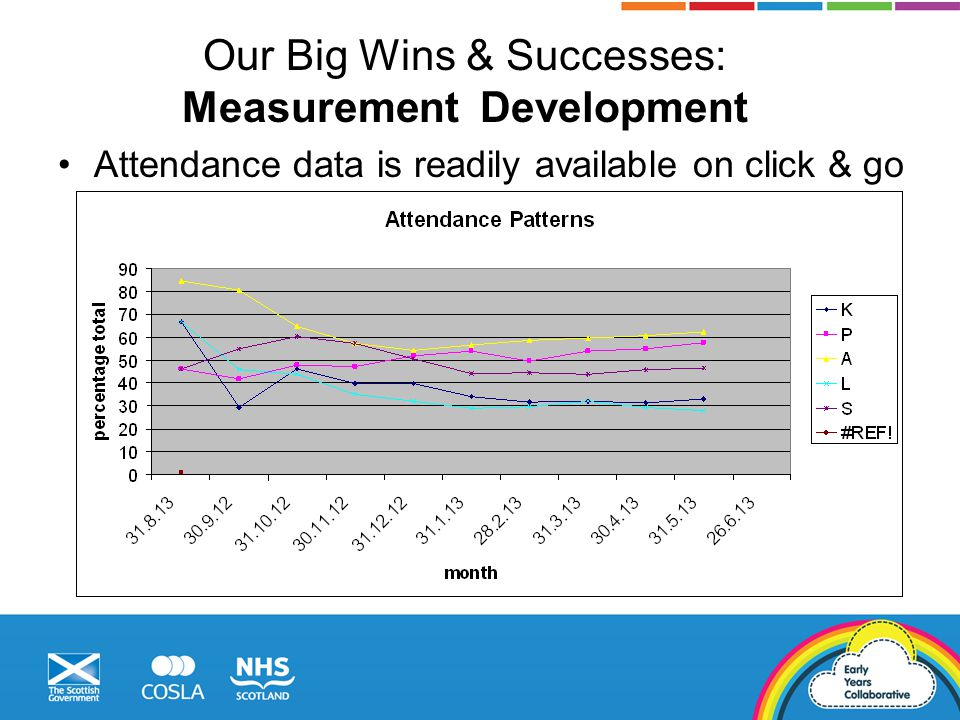 Our Big Wins & Successes: Measurement Development Attendance data is readily available on click & go