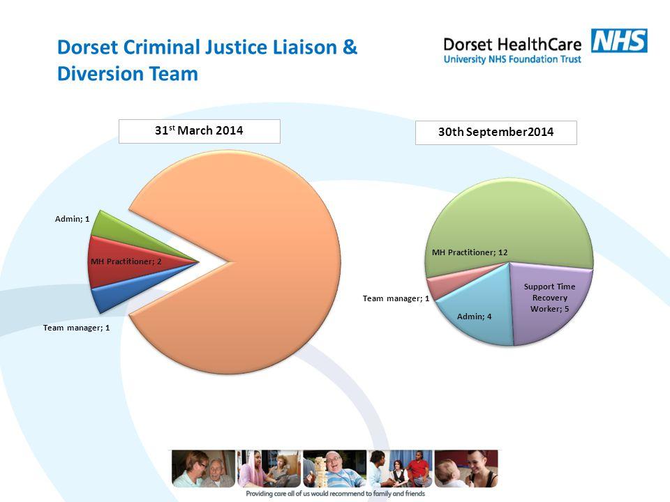 Dorset Criminal Justice Liaison & Diversion Team