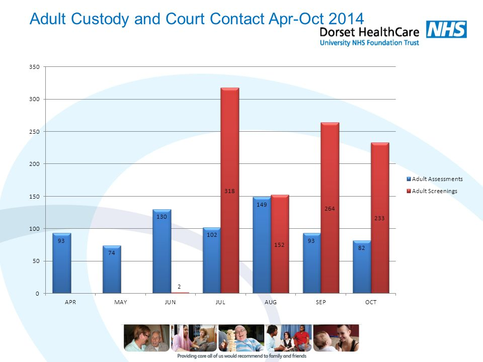 Adult Custody and Court Contact Apr-Oct 2014