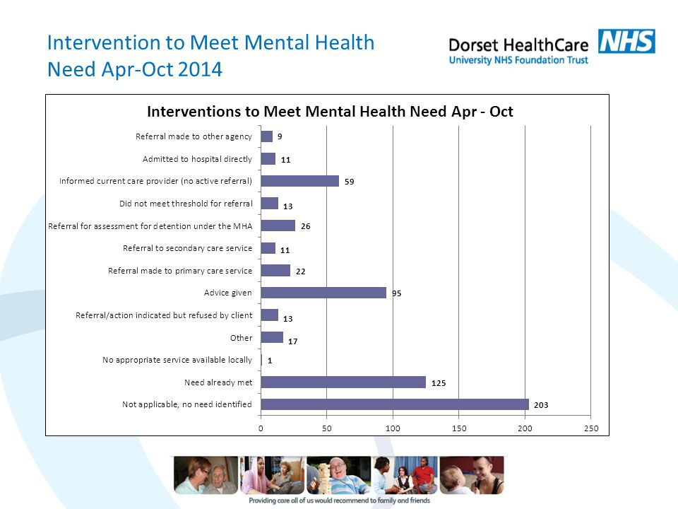 Intervention to Meet Mental Health Need Apr-Oct 2014