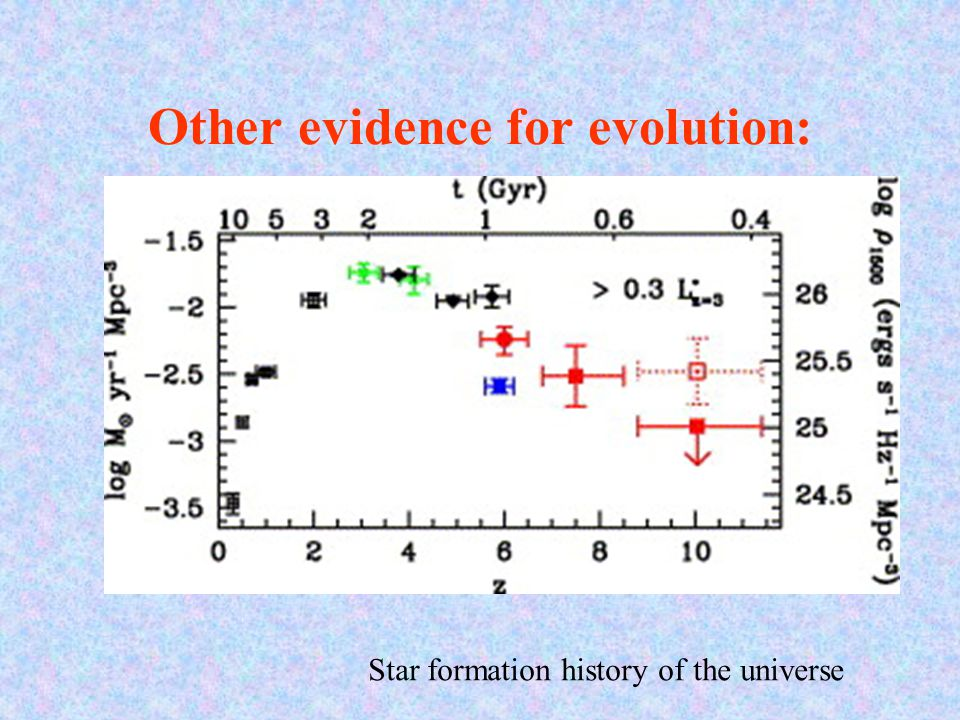 Other evidence for evolution: Star formation history of the universe