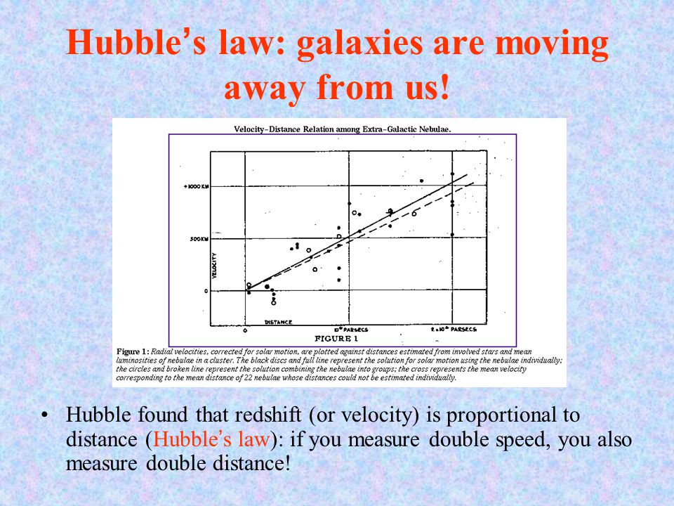 Hubble's law: galaxies are moving away from us! Hubble found that redshift (or velocity) is proportional to distance (Hubble's law): if you measure do