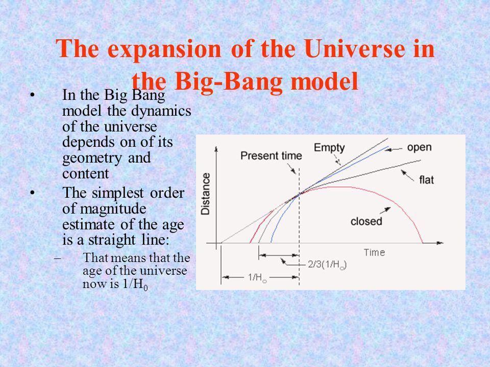 The expansion of the Universe in the Big-Bang model In the Big Bang model the dynamics of the universe depends on of its geometry and content The simp