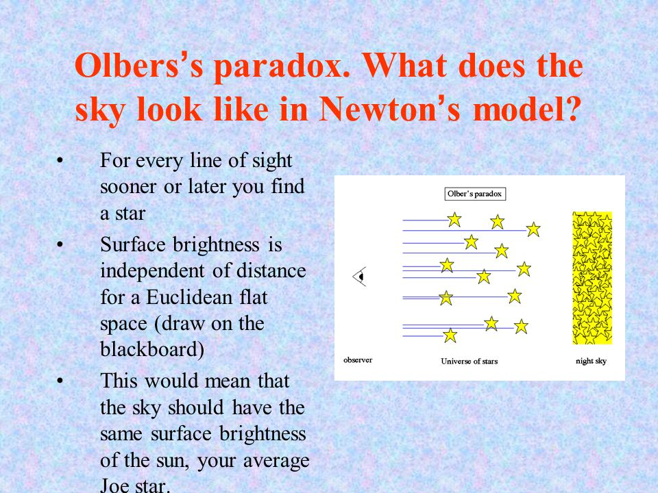 Olbers's paradox. What does the sky look like in Newton's model? For every line of sight sooner or later you find a star Surface brightness is indepen