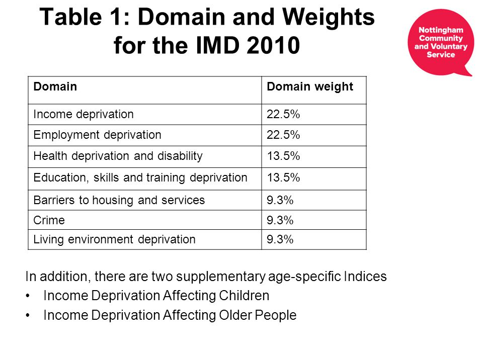 Table 1: Domain and Weights for the IMD 2010 In addition, there are two supplementary age-specific Indices Income Deprivation Affecting Children Income Deprivation Affecting Older People DomainDomain weight Income deprivation22.5% Employment deprivation22.5% Health deprivation and disability13.5% Education, skills and training deprivation13.5% Barriers to housing and services9.3% Crime9.3% Living environment deprivation9.3%