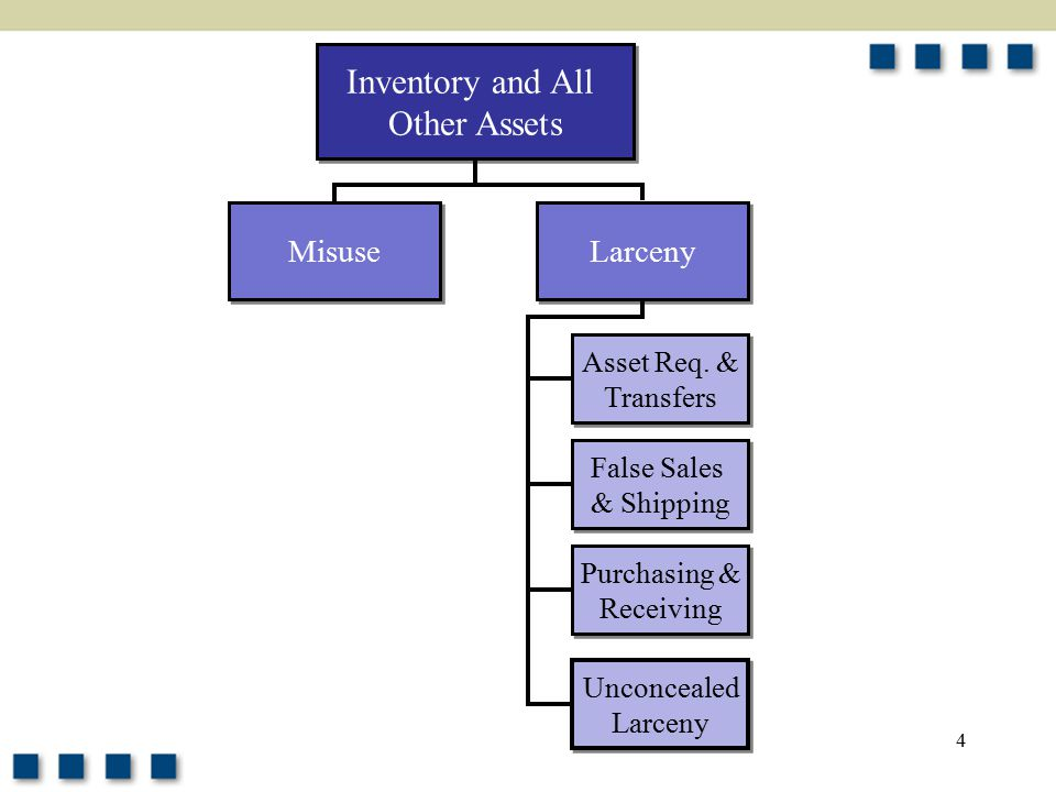4 Inventory and All Other Assets Inventory and All Other Assets Larceny Misuse Asset Req.