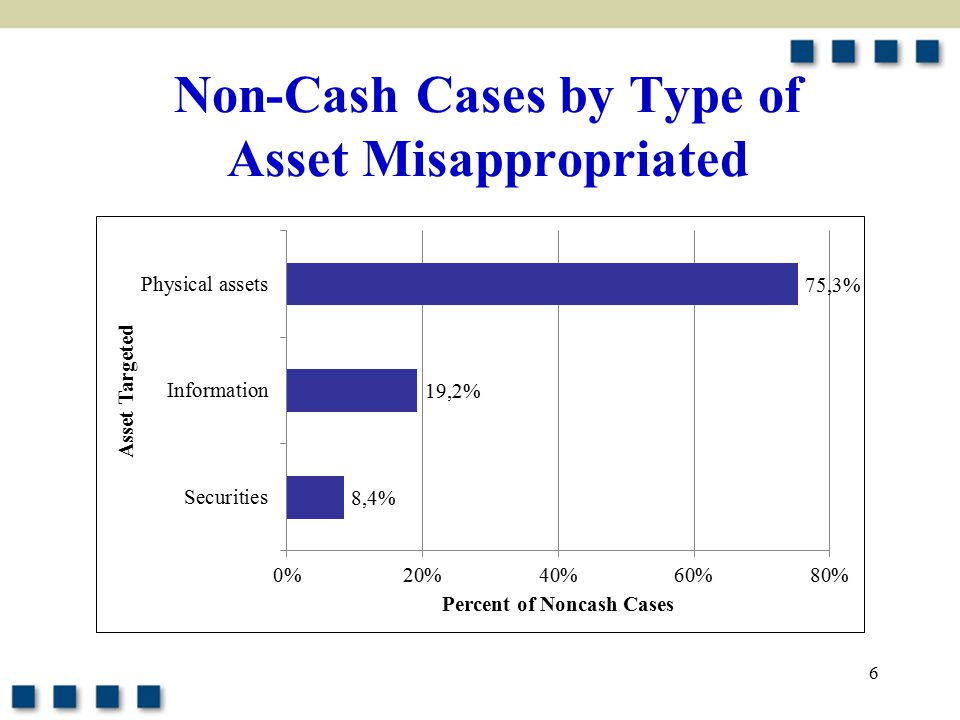 6 Non-Cash Cases by Type of Asset Misappropriated