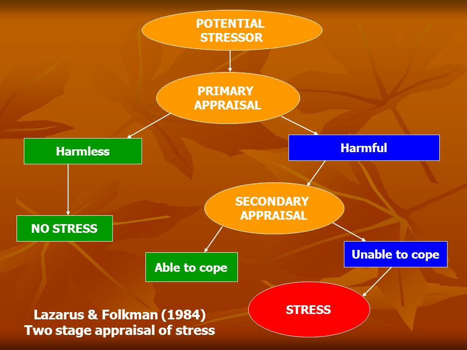 POTENTIAL STRESSOR PRIMARY APPRAISAL Harmless Harmful SECONDARY APPRAISAL NO STRESS Able to cope Unable to cope STRESS Lazarus & Folkman (1984) Two stage appraisal of stress