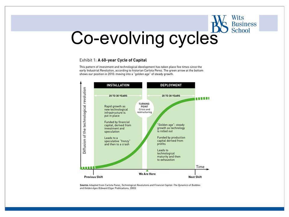 Co-evolving cycles