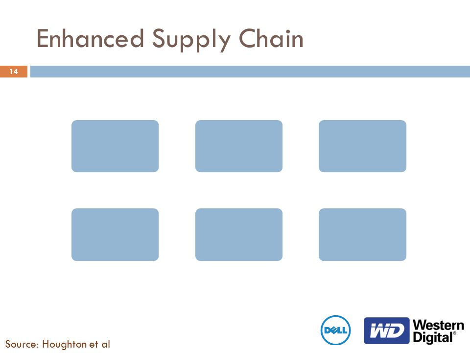 14 Enhanced Supply Chain Source: Houghton et al