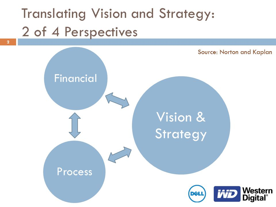 2 Translating Vision and Strategy: 2 of 4 Perspectives Financial Process Vision & Strategy Source: Norton and Kaplan