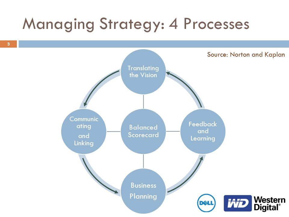 3 Balanced Scorecard Translating the Vision Feedback and Learning Business Planning Communic ating and Linking Managing Strategy: 4 Processes Source: