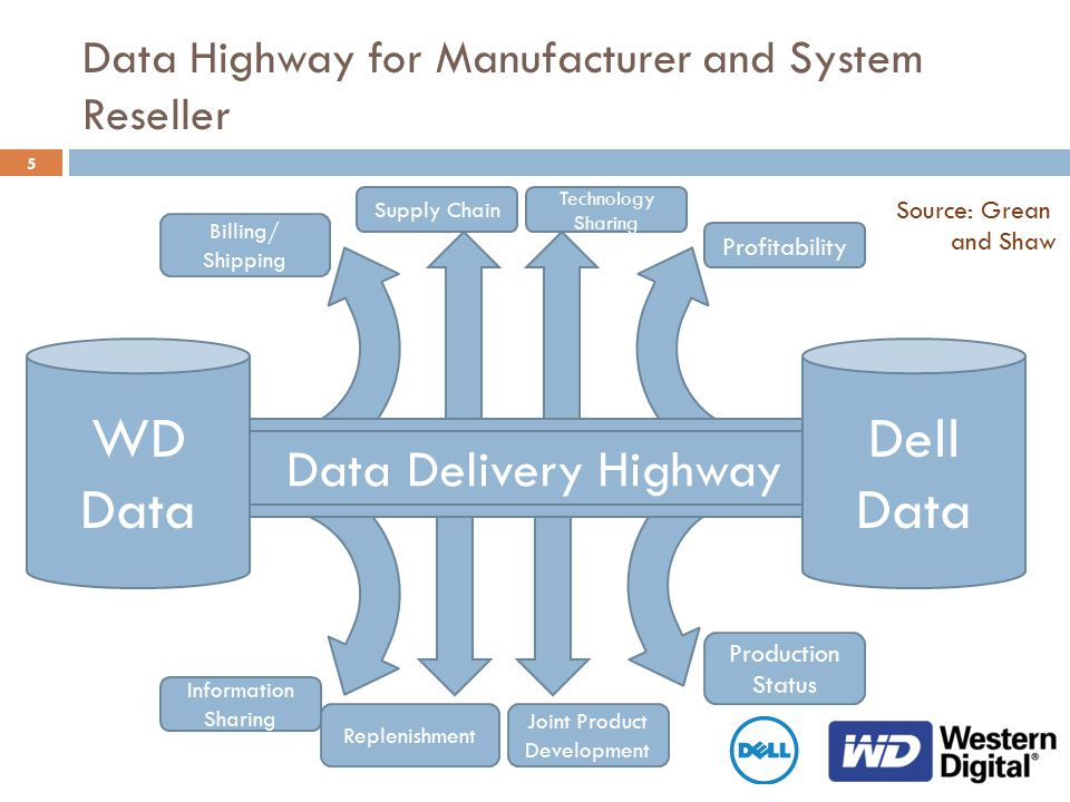 5 Data Delivery Highway Data Highway for Manufacturer and System Reseller WD Data Dell Data Source: Grean and Shaw Billing/ Shipping Supply Chain Tech