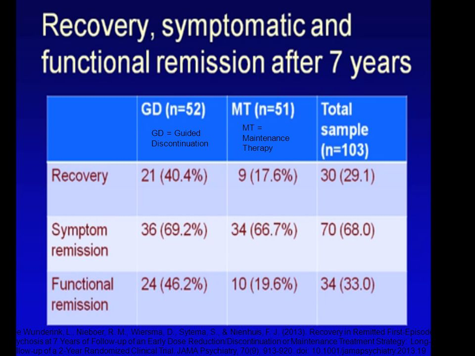 GD = Guided Discontinuation MT = Maintenance Therapy See Wunderink, L., Nieboer, R.