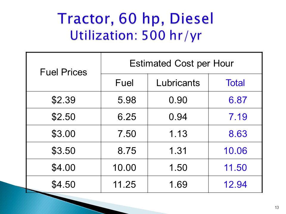 Fuel Prices Estimated Cost per Hour FuelLubricantsTotal $2.39 5.980.90 6.87 $2.50 6.250.94 7.19 $3.00 7.501.13 8.63 $3.50 8.751.3110.06 $4.0010.001.5011.50 $4.5011.251.6912.94 13