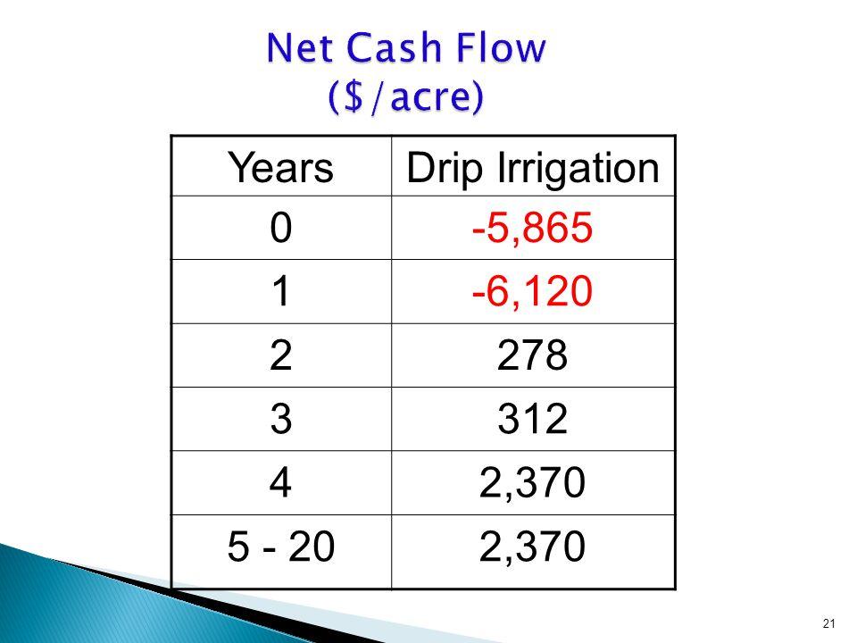 YearsDrip Irrigation 0-5,865 1-6,120 2278 3312 42,370 5 - 202,370 21