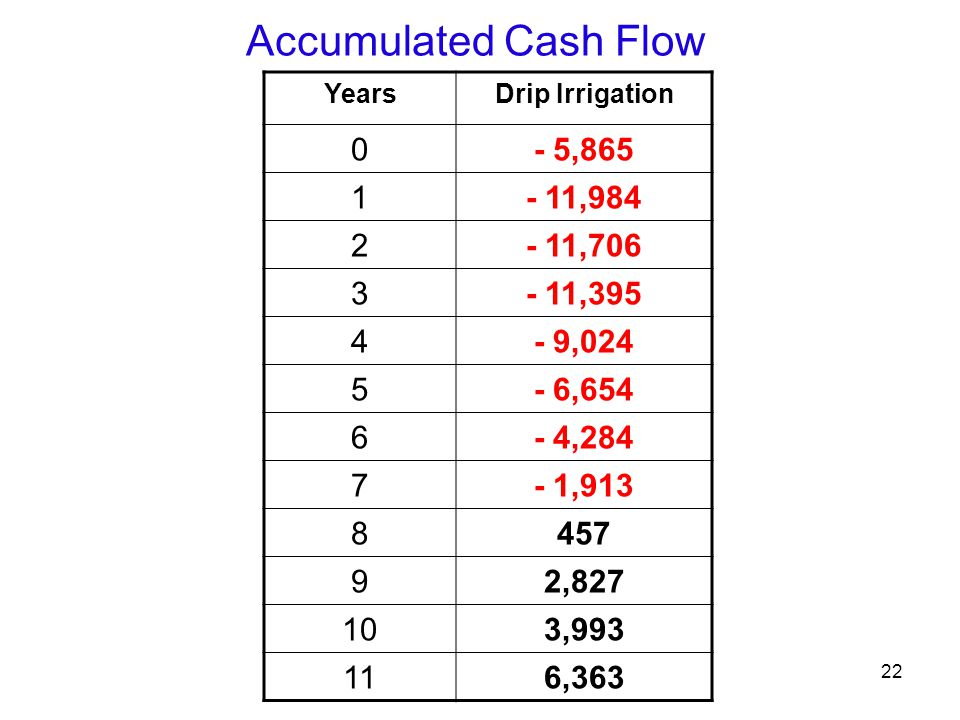 22 Accumulated Cash Flow YearsDrip Irrigation 0- 5,865 1- 11,984 2- 11,706 3- 11,395 4- 9,024 5- 6,654 6- 4,284 7- 1,913 8457 92,827 103,993 116,363
