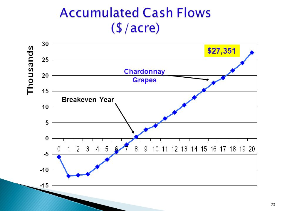 23 $27,351 Chardonnay Grapes Breakeven Year