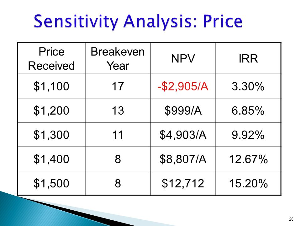 Price Received Breakeven Year NPVIRR $1,10017-$2,905/A3.30% $1,20013$999/A6.85% $1,30011$4,903/A9.92% $1,4008$8,807/A12.67% $1,5008$12,71215.20% 28