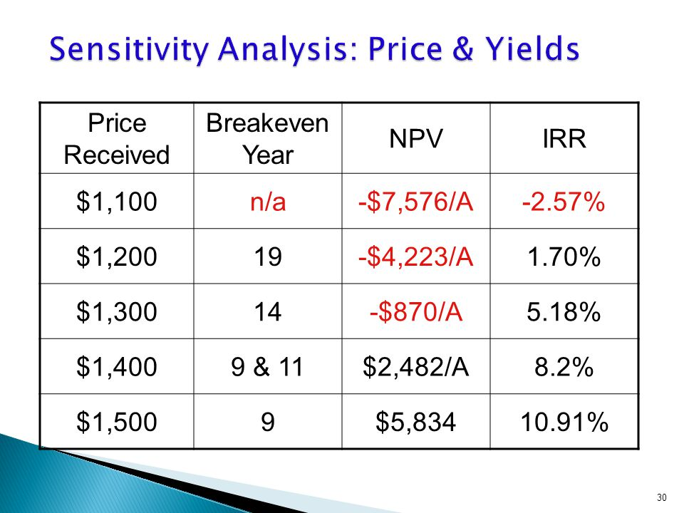 Price Received Breakeven Year NPVIRR $1,100n/a-$7,576/A-2.57% $1,20019-$4,223/A1.70% $1,30014-$870/A5.18% $1,4009 & 11$2,482/A8.2% $1,5009$5,83410.91% 30