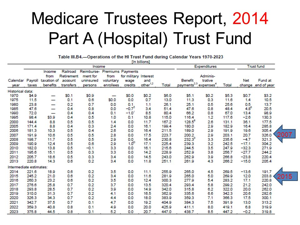 Medicare Trustees Report, 2014 Part A (Hospital) Trust Fund 2007 2015